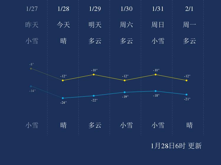 1月28日通辽天气早知道