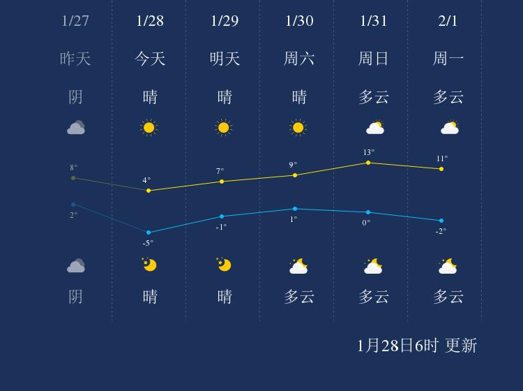 1月28日连云港天气早知道