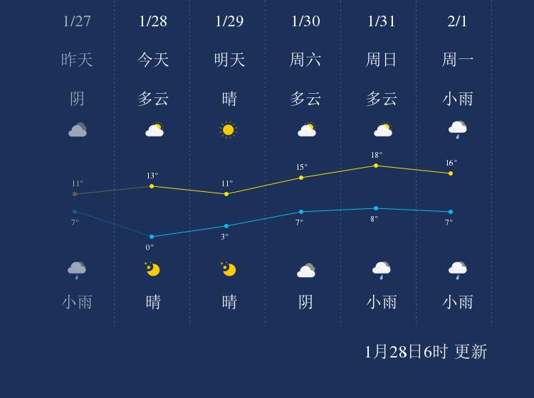 1月28日金华天气早知道