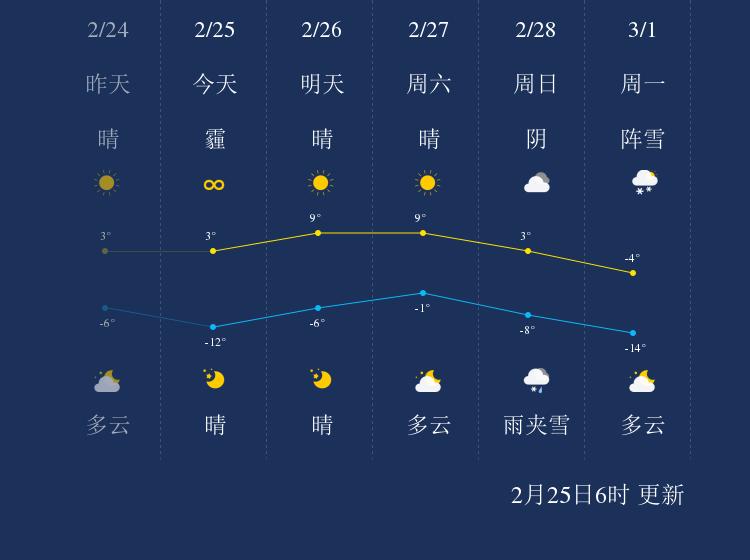 2月25日阜新天气早知道