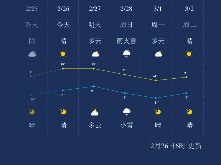 2月26日阜新天气早知道