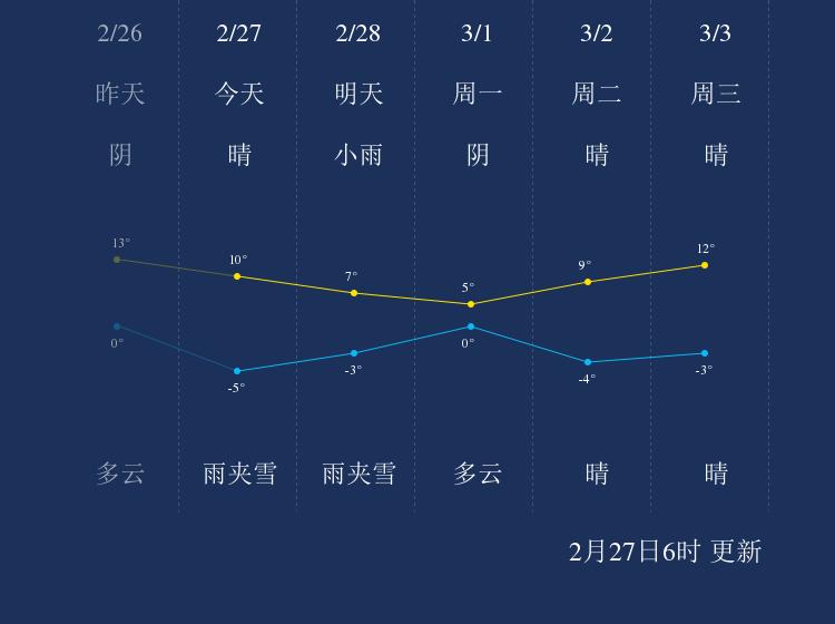 2月27日晋中天气早知道