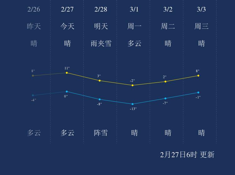 2月27日阜新天气早知道
