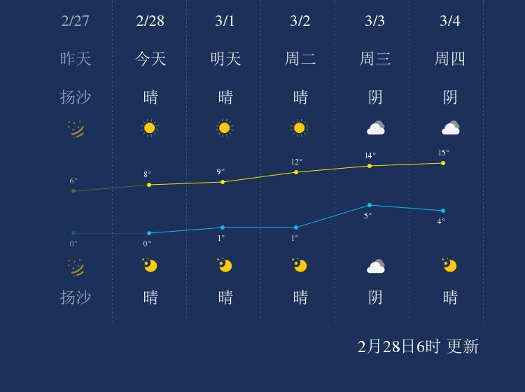 2月28日吐鲁番天气早知道