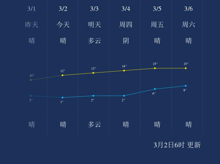 3月2日吐鲁番天气早知道