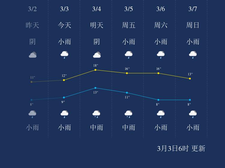 3月3日株洲天气早知道