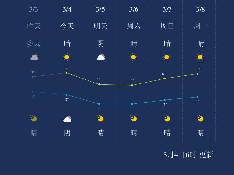 3月4日沈阳天气早知道
