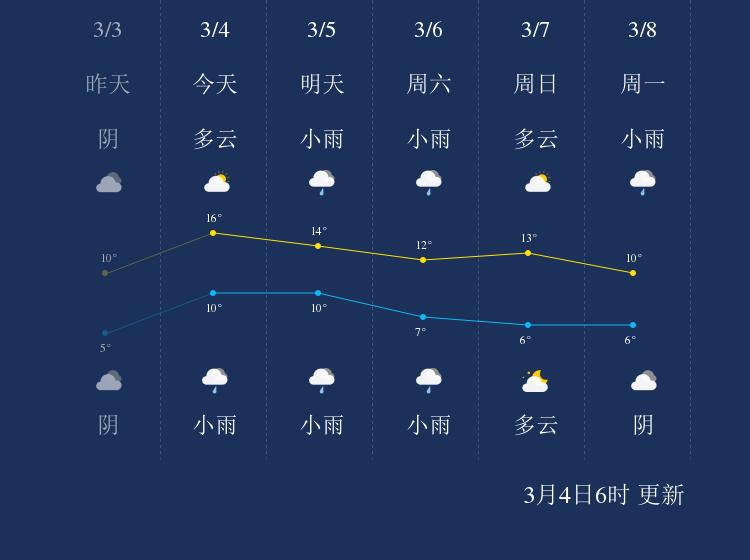 3月4日黄石天气早知道