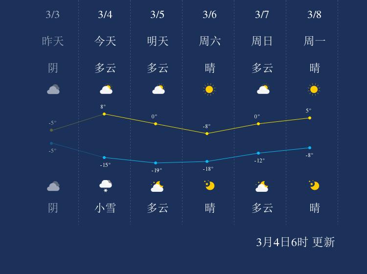 3月4日鸡西天气早知道