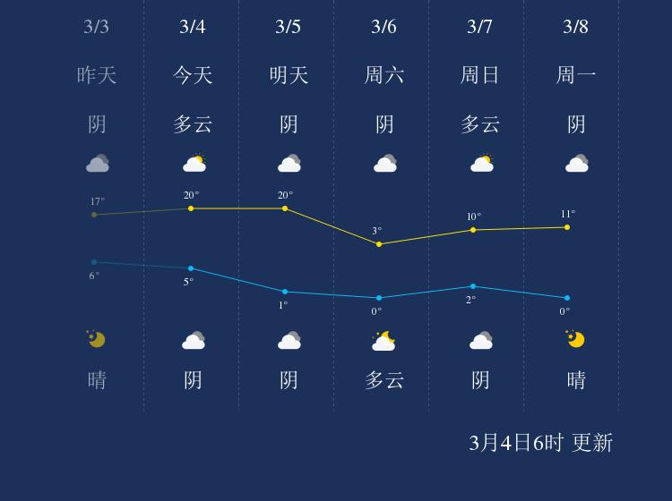 3月4日安阳天气早知道
