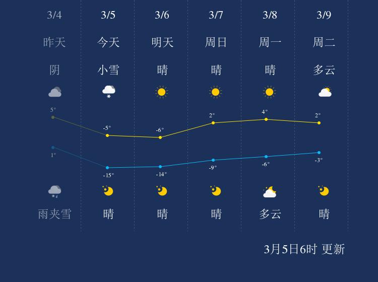 3月5日鸡西天气早知道