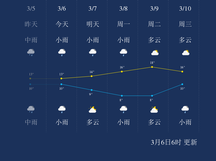 3月6日温州天气早知道