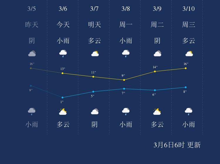 3月6日阜阳天气早知道
