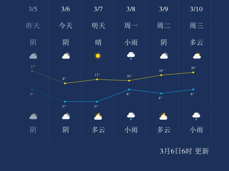 3月6日淮北天气早知道