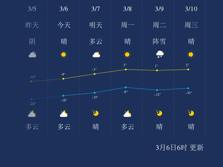3月6日鹤岗天气早知道