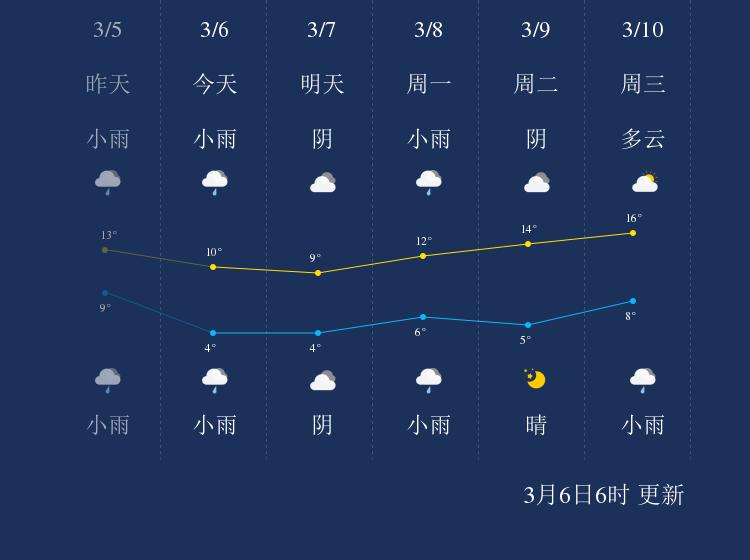 3月6日马鞍山天气早知道