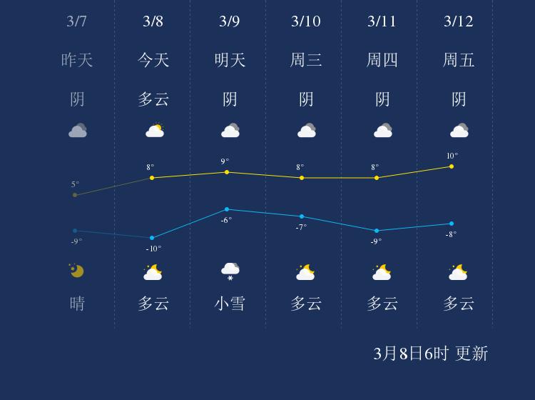 3月8日玉树天气早知道