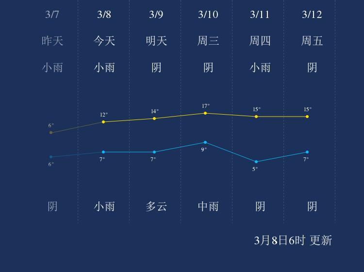 3月8日芜湖天气早知道