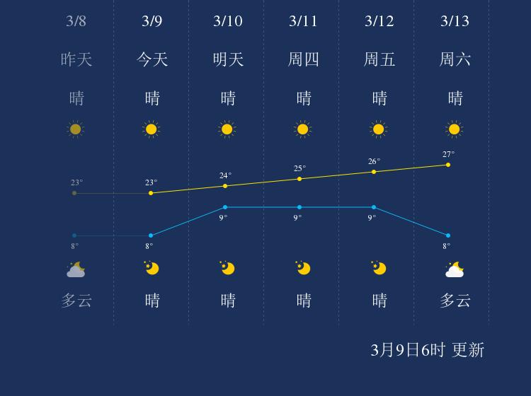 3月9日玉溪天气早知道
