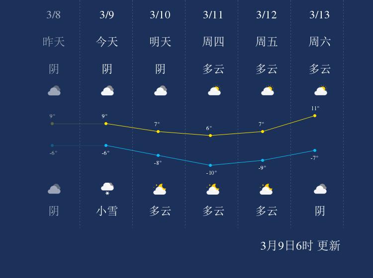 3月9日玉树天气早知道