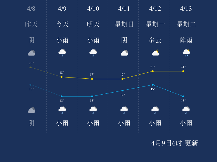 4月9日资阳天气早知道