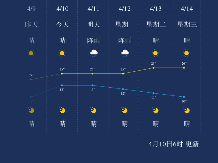 4月10日保山天气早知道