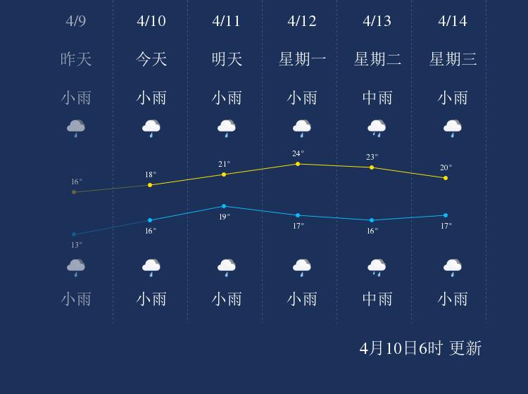 4月10日河池天气早知道