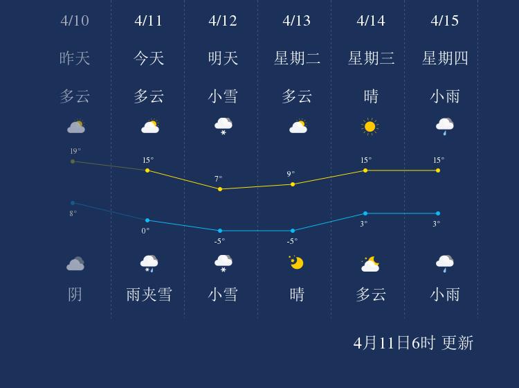 4月11日齐齐哈尔天气早知道
