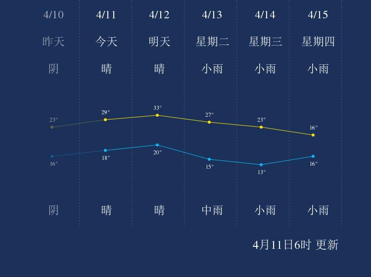 4月11日南平天气早知道
