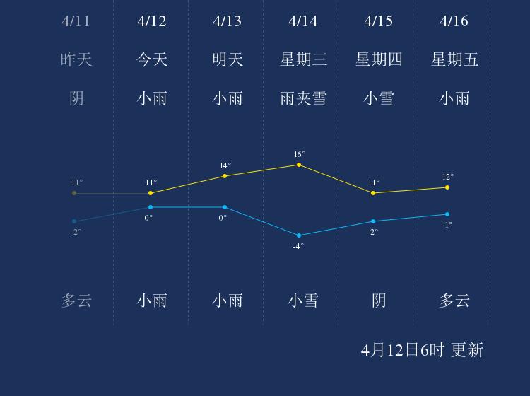 4月12日甘南天气早知道