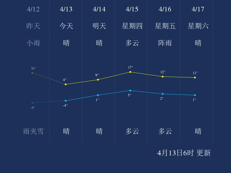 4月13日哈尔滨天气早知道
