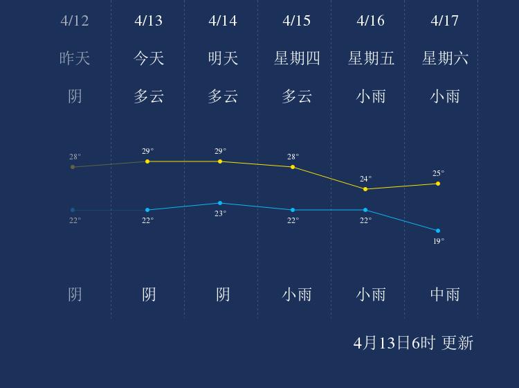 4月13日玉林天气早知道