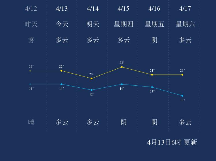 4月13日荆州天气早知道
