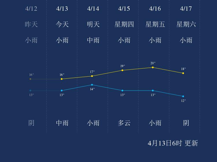 4月13日邵阳天气早知道