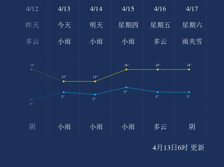 4月13日拉萨天气早知道