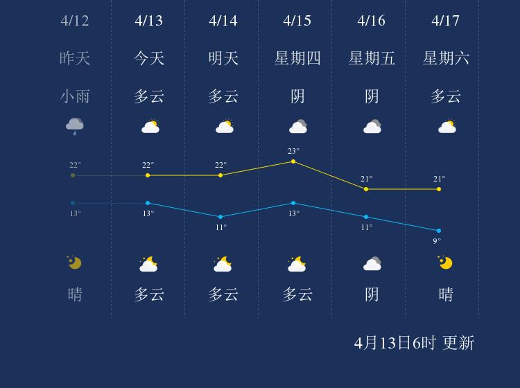 4月13日武汉天气早知道