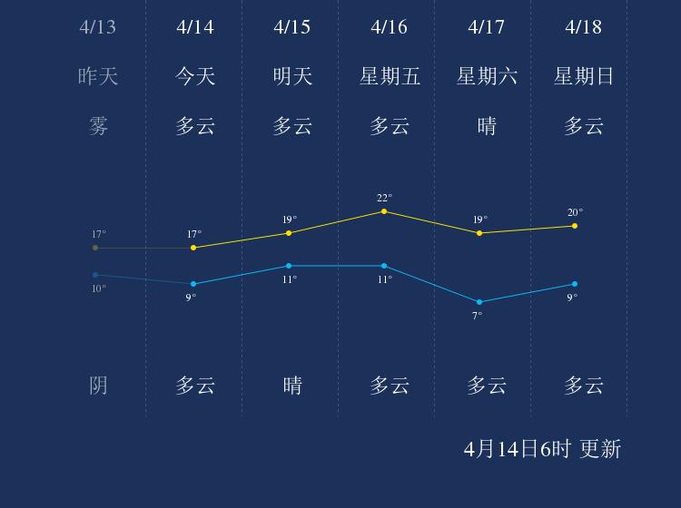 4月14日镇江天气早知道