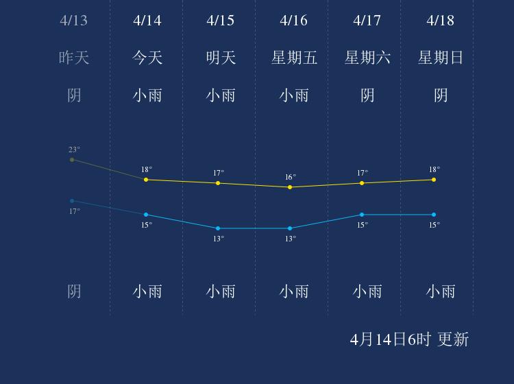 4月14日泸州天气早知道