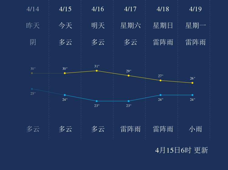 4月15日文昌天气早知道