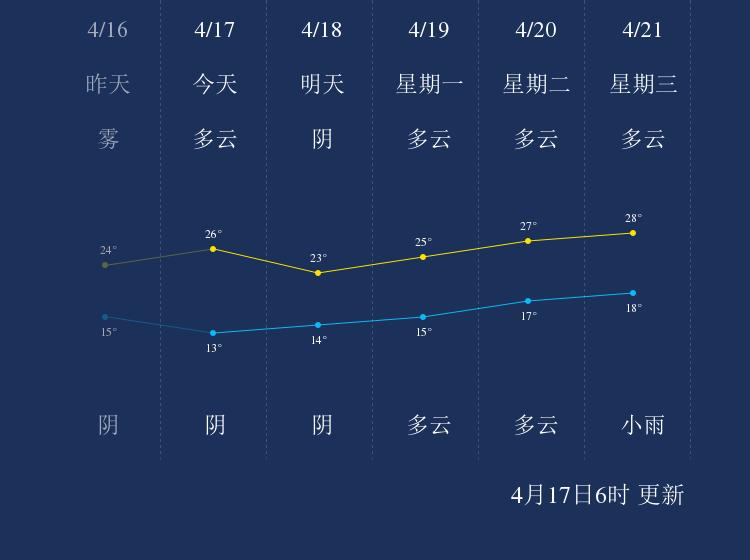 4月17日景德镇天气早知道