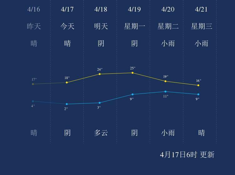 4月17日阳泉天气早知道