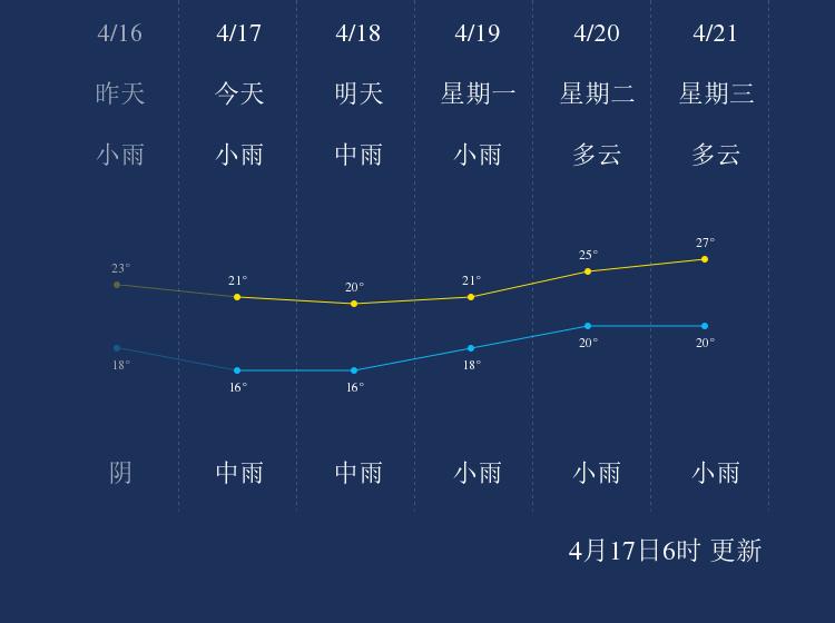 4月17日贺州天气早知道