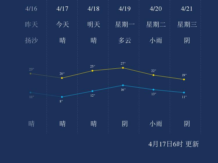 4月17日邯郸天气早知道