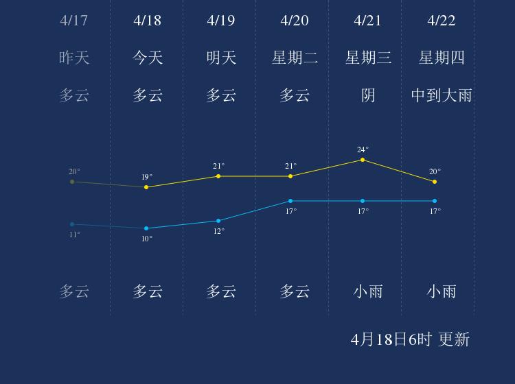 4月18日苏州天气早知道