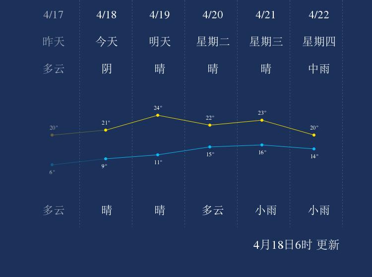 4月18日扬州天气早知道