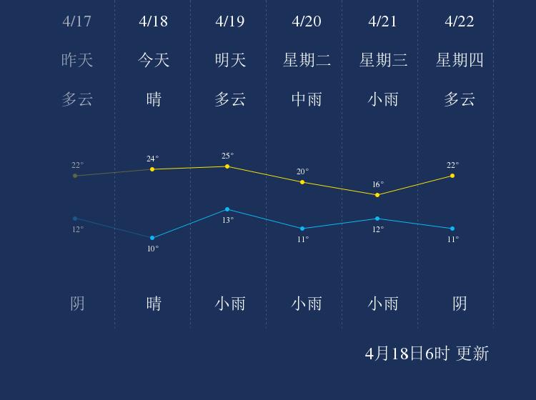 4月18日洛阳天气早知道