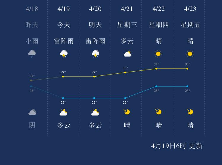 4月19日儋州天气早知道