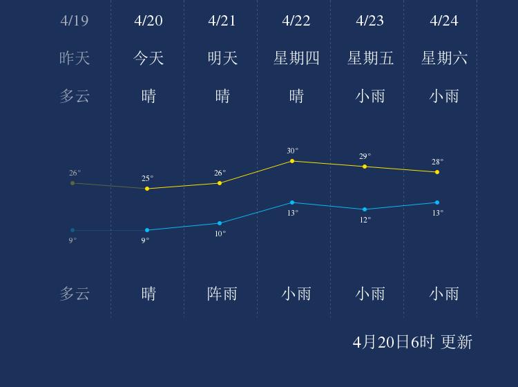 4月20日昭通天气早知道