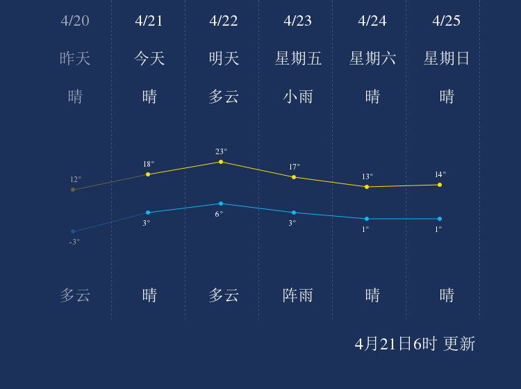 4月21日鹤岗天气早知道