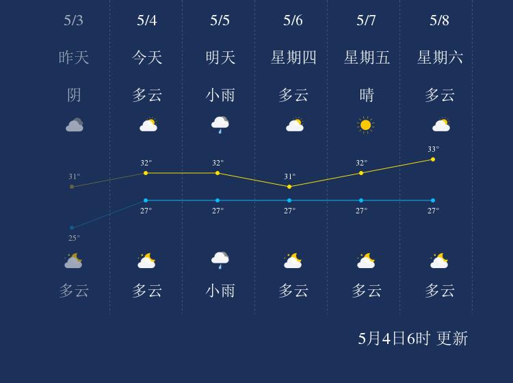 5月4日三沙天气早知道